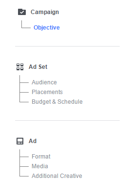 Facebook Ads Structure organise campaigns