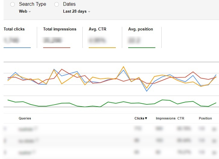 Google search console keyword research strategy